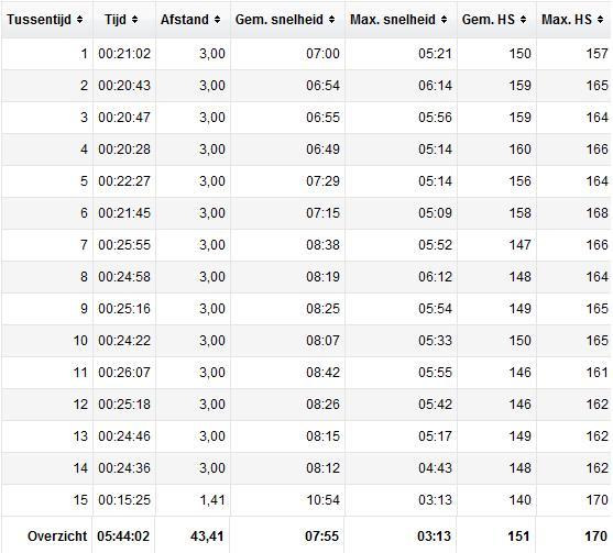 marathoncijfers